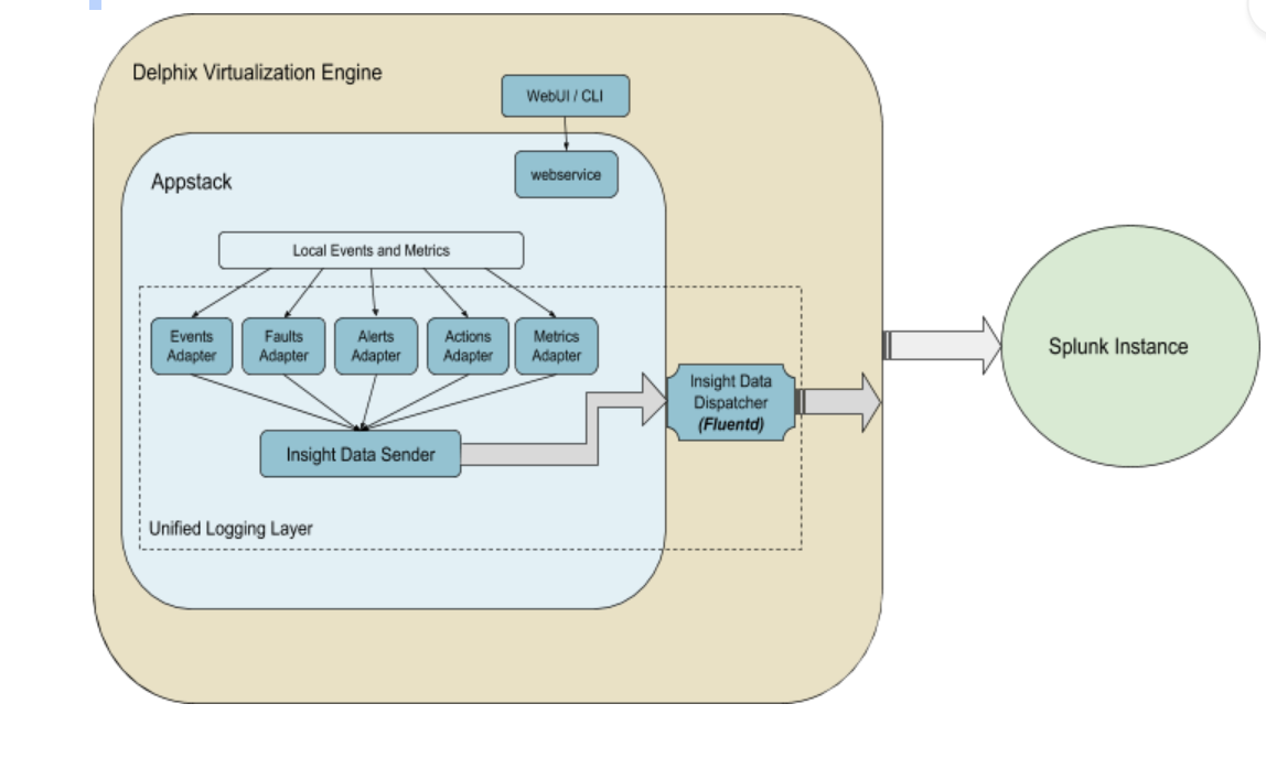 Enabling Native Splunk Integration with Delphix | Delphix