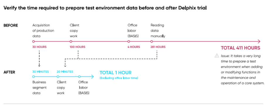 Before & After: Time required to prepare test environment data
