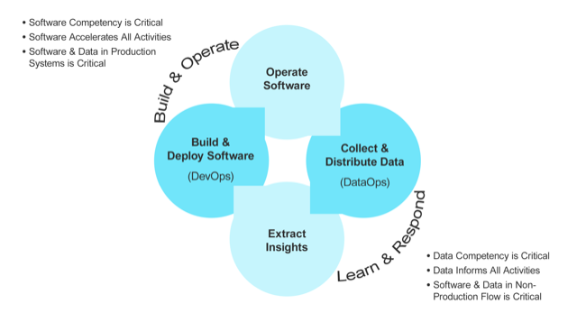 devops software data competency